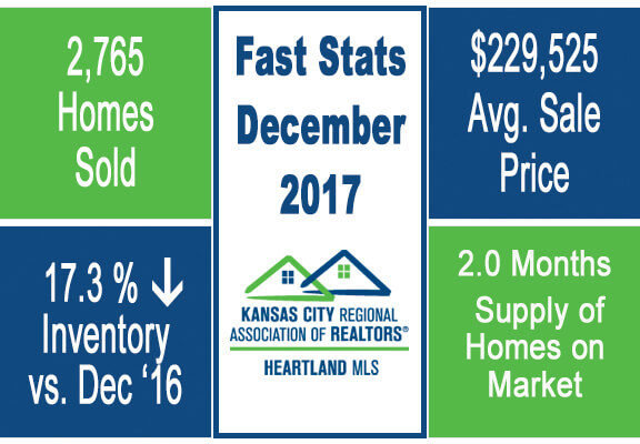 Kansas City housing market December 2017