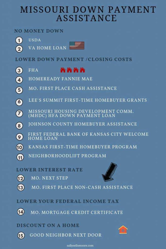 Missouri Down Payment Assistance 2019
