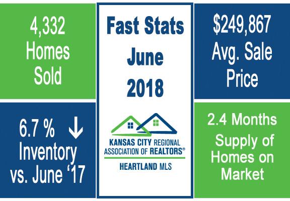 Kansas City Real Estate Market Trends June