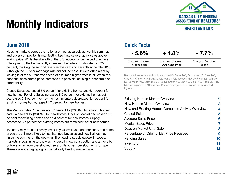 Kansas City June Real Estate Market Report