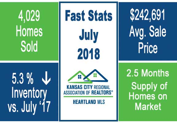 Kansas City Real Estate Market July 2018