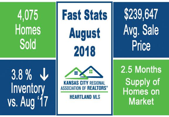 Kansas City August Real Estate Market