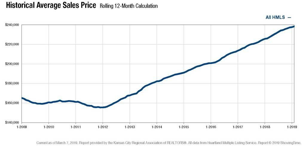 historical average sales price