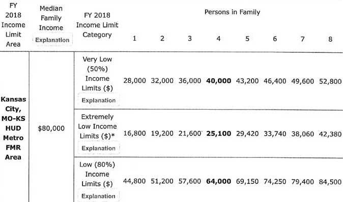 Missouri Low Income Home Buying Program